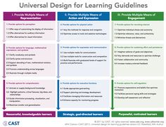 Universal Design for Learning Guidelines ~ Educational Technology and Mobile Learning: - I want to keep this graphic handy as the UDL guidelines will be a foundation of my approach working with teachers to redesign learning opportunities for students. Instructional Strategies, Differentiated Instruction, Instructional Design, Teaching Strategies, Teaching Tips, Differentiation Strategies, Teaching Biology, Learning Resources, Teacher Resources
