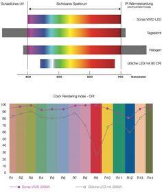 Soraa Vivid 3 - MR16 GU5.3 Spot - espectro completo - Snap System, 9W Los matices del blanco…    La luz violeta está en el extremo más lejano del espectro visible de luz. En su mayoría no estamos interesados en él y la opinión habitual es que luz blanca se compone sólo de luz roja, verde y azul.    La realidad, sin embargo, es más compleja. La luz violeta juega especialmente un papel importante en nuestra per ...