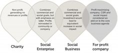 What is a Social Enterprise? Defining Social Enterprise and Social Business
