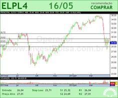 ELETROPAULO - ELPL4 - 16/05/2012 #ELPL4 #analises #bovespa