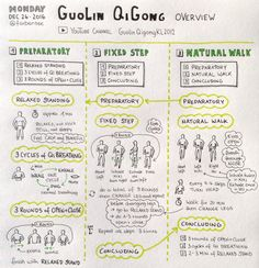 Overview of Guolin QiGong as demonstrated on the YouTube channel GuolinQigongKL2012. Guolin QiGong is especially helpful for people suffering from cancer and chronic diseases.