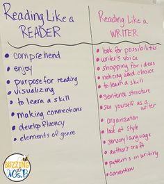 Using mentor texts to teach writer's craft and the writing decisions they make - the difference between reading like a reader and reading like a writer!