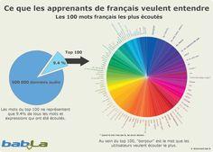 top-100-mots-francais-post.png