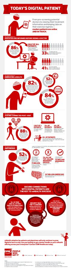 Healthcare infographic : The social people behind CDW Healthcare are doing a good job putting out some great content on social media. A great example of this is this Digital Patient Infographic that they recently posted: I. Quantified Self, It Management, Mental Training, Health And Wellbeing, Health Care, Medical, Social Media, Layout, Business Management
