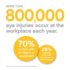 Did you know more than 800,000 eye injuries occur at the workplace each year?