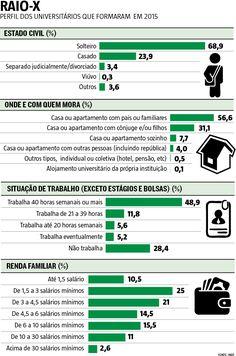 A presença de negros e pobres nas universidades brasileiras está em queda. Do total de formados em 2015, apenas 37,8% se declararam negros ou mulatos, enquanto em 2014 eram 44,2%. No mesmo período, o número de estudantes com renda familiar de até um salário mínimo e meio que concluiu o ensino superior caiu de 18,66% para 10,5 (07/03/2017) #Ensino #Educação #Faculdade #Univesidade #Negros #Enade #Infográfico #Infografia #HojeEmDia