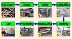 19 Best garri processing machine images in 2017 | Making machine, Ms