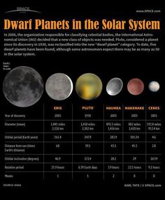 Dwarf planets in our solar system compared to the size of Earth& moon Eris, Pluto, Maumea, Makemake, Ceres astronomy science is part of Dwarf planet - Earth Science, Science And Nature, Cosmos, Planets And Moons, Space Facts, Space And Astronomy, Astronomy Science, Astronomy Facts, Space Planets
