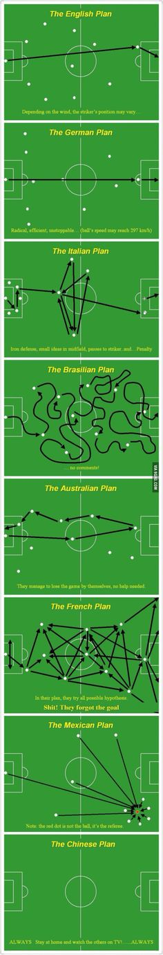 """here comes the first wave of World Cup 2014 memes Photos) """"And here comes the first wave of World Cup 2014 memes Photos)"""" I count this as Hetalia. fml""""And here comes the first wave of World Cup 2014 memes Photos)"""" I count this as Hetalia. Soccer Drills, Soccer Coaching, Play Soccer, Football Soccer, Soccer Stuff, Funny Football Memes, Sports Memes, Funny Sports, Soccer Humor"""