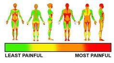 Tattoo pain chart. #tattoo #pain #pain chart #scale