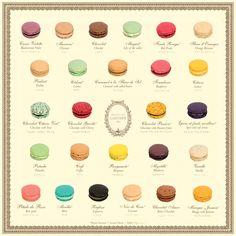 macaron flavour chart