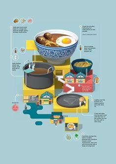 L'artiste londonienne Jing Zhang nous propose sous forme d'infographies très créatives des recettes de plats qu'elle adore par dessus tout.