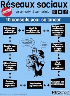 10 conseils pour se lancer sur les réseaux sociaux #esce
