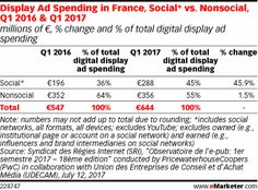 Learn about Article: Social Boosts Digital Advertising's Dominance in France http://ift.tt/2tPAcwL on www.Service.fit - Specialised Service Consultants.