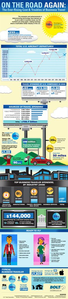 On the road again: The ever-rising costs and troubles of business travel infographic and statistics