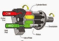 How to arrange and paper engineering drawing Hydraulic Fluid, Hydraulic Cylinder, Hydraulic Pump, Hydraulic System, Mechanical Engineering Projects, Paper Engineering, Electromechanical Engineering, Hydraulic Press Machine, Gear Pump