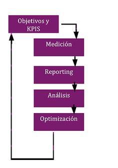 Esquema Analitica/Diseño y Marketing Integral Zaragoza