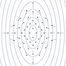Linearly polarised gravitational wave