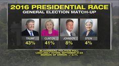 New polls show a tight race between Donald J. Trump and Hillary Clinton ahead of the first presidential debate. http://fxn.ws/2cPSvXK