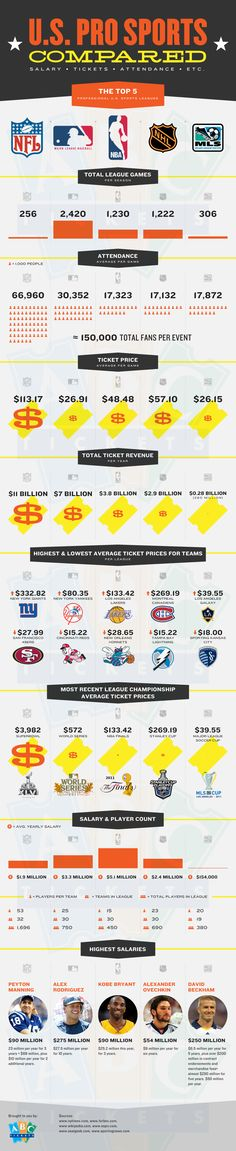 Professional Sports of the United States Compared
