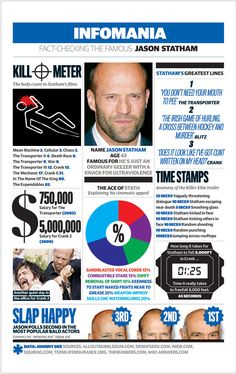 Jason Statham Facts:- Second most popular bald actor. Cheers..... Big Al Connolly