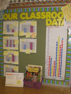 "The kids add a sticker every time they get a 100% on their spelling tests. As you can see from the sticker chart, we went from less that 50% of the kids achieving a 100% to almost 100% once we started keeping track of the data! The other charts consist of Excel graphs made up of various pieces of classroom data. The post-it notes on the graphs are the students ""thinking"" in regards to the data. This wall became a great motivational tool for my fifth graders!"