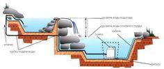 Схема устройства водоема с водопадом