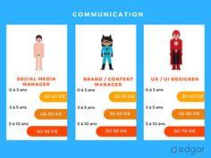 Quels salaires annuels moyens pour les social media manager, content manager et UX designer ?