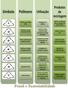 http://engenhafrank.blogspot.com.br: PROCESSO DE RECICLAGEM DE PLÁSTICOS