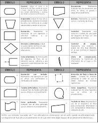 Mejores 29 imgenes de diagrama de flujo en pinterest diagrama de resultado de imagen para diagrama de flujo simbologia ccuart Choice Image