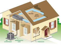 #Home #maintenance #tips for your air conditioner. Fix AC. Broken AC. HVAC. Heating Cooling.