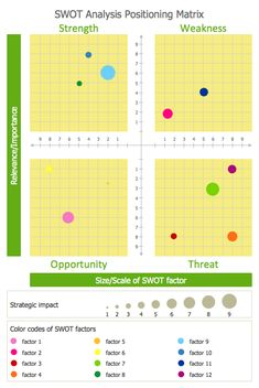 This diagram was created in ConceptDraw PRO using the SWOT Analysis Library from the SWOT and TOWS Matrix Diagrams Solution. An experienced user spent 20 minutes creating this sample. This SWOT analysis matrix template helps you in positioning of SWOT factors as bubbles on bubble chart by size/scale (X axis) and relevance/importance (Y axis). The diameter of bubbles shows strategic impact of SWOT factors.