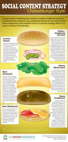 La estrategia cheeseburger del contenido social #infografia #infographic #socialmedia