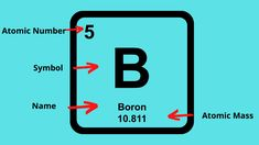 Learn how to use the information on the periodic table to find the protons,neutrons, and electrons of an element. B Names, Atomic Number, Science Videos, Math Help, Teaching Science, Periodic Table, Learning, Periotic Table