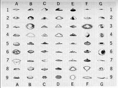 Tipos de OVNIs vistos hasta ahora