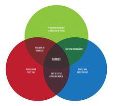 another great Venn diagram.