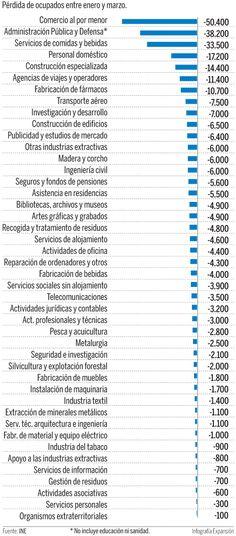 Los cuarenta sectores que no crean empleo en España