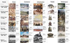 History of Architecture: timeline of styles ATLAS-CPED - Architectural Styles Timeline Architecture, Architecture Student, Architecture Portfolio, Gothic Architecture, Architecture Details, Interior Architecture, Zaha Hadid, Stonehenge, Rome