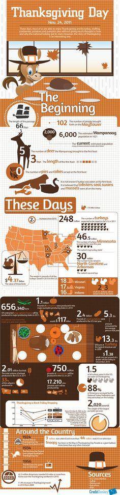 Infographics: Thanksgiving 2011 © CreditDonkey