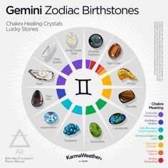 Zodiac birthstones for the 12 zodiac signs: Meanings, colors, properties and use of crystals for chakras. Birthstones by month for babies. Zodiac Signs Dates, Zodiac Signs Astrology, Zodiac Star Signs, Astrology Houses, Crystal Healing Stones, Stones And Crystals, Gemini Birthstone, Gemini Personality, Chinese Astrology