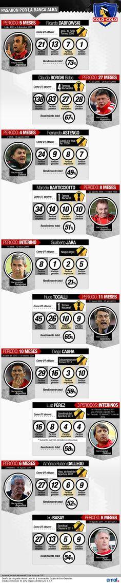 Los once técnicos que han pasado por Colo Colo bajo el mando de Blanco y Negro