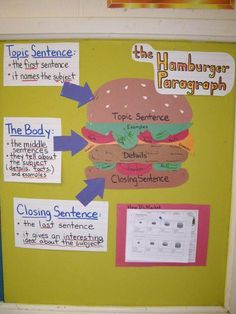 Our bulletin board to remind students that writing a paragraph is like making a great hamburger: you need a top and a bottom bun (opening and closing sentences), with lots in the middle (the body). Good for beginning writers (junior high? Teaching Language Arts, Teaching Writing, Writing Activities, Writing Ideas, Teaching English, Teaching Ideas, Kids Writing, Paragraph Writing, Essay Writing
