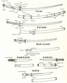 japanese swords types    http://getasword.com/blog/125-japanese-sword-types-katana-tachi-wakizashi-nodachi/