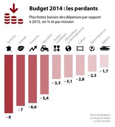 Proposition de retouche pour l'infographie avec le classement des plus fortes baisses du budget 2014