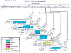 STS Flight Assignment Baseline document describes Shuttle flights 7 through Image: NASA. Space Tourism, Space Travel, Sistema Solar, Space Shuttle Missions, Starfleet Ships, Space Program, Space Exploration, Spacecraft, Science And Nature