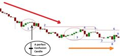 So many candlestick patterns!!! Confusing, right? Let's forget those for one minute and bring those to the operating table for dissection and see how they really work at http://www.forexabode.com/forex-school/watch-out-for-patterns/candlestick-charts/candlestick-chart-reading-practice/