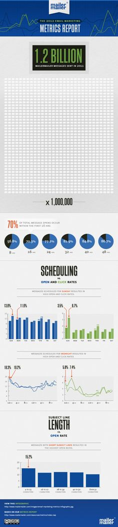 Current State of Email #Marketing #infographic