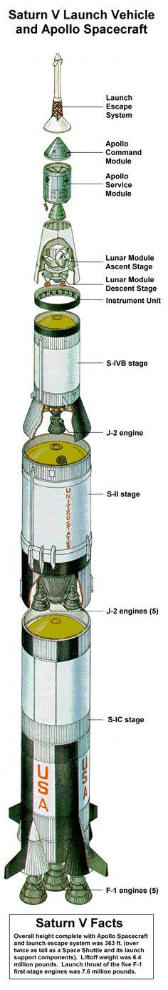 Saturn V - http://www.apolloarchive.com/apollo/sat5_diagram.gif