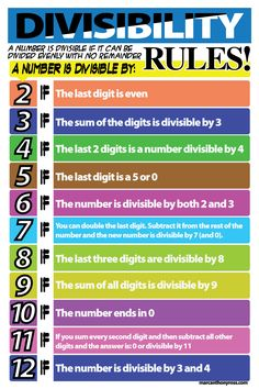 Divisibility-Rules All the way to 12! Includes the other rules the old chart leaves out. This document is publicly shared. No need to send share requests.