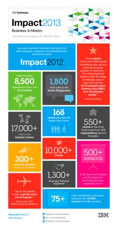 Anyone else at IMPACT? A few of us are! IBM 2013 #infografia #infographic